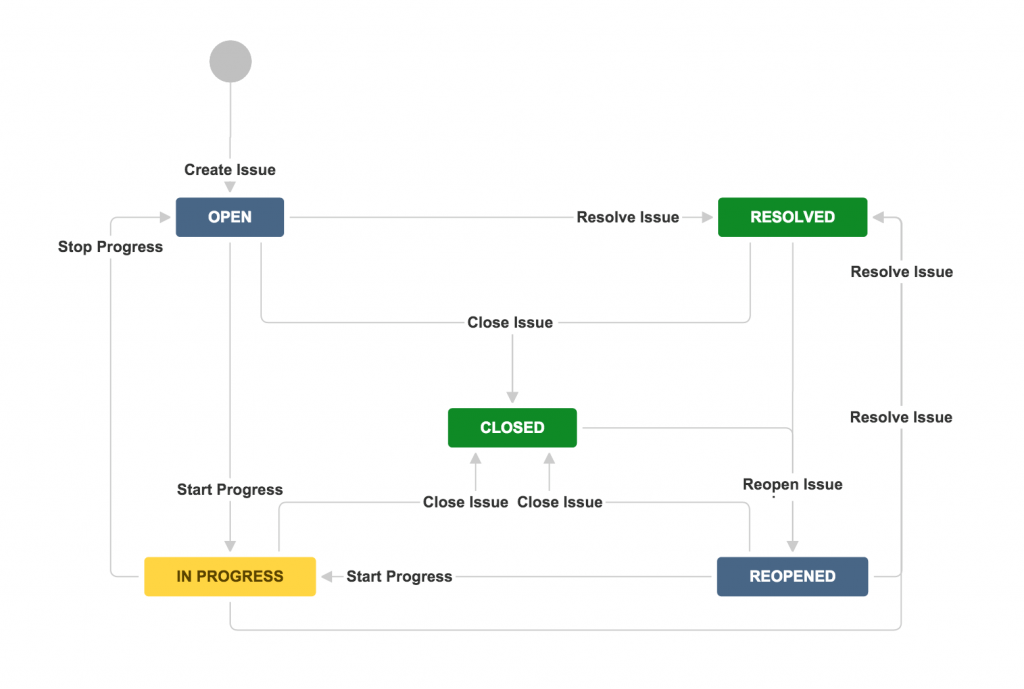 ../_images/jira-workflow-default.png