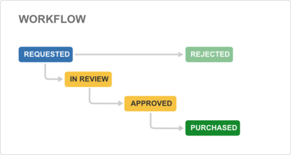 ../_images/jira-workflow-procurement.png