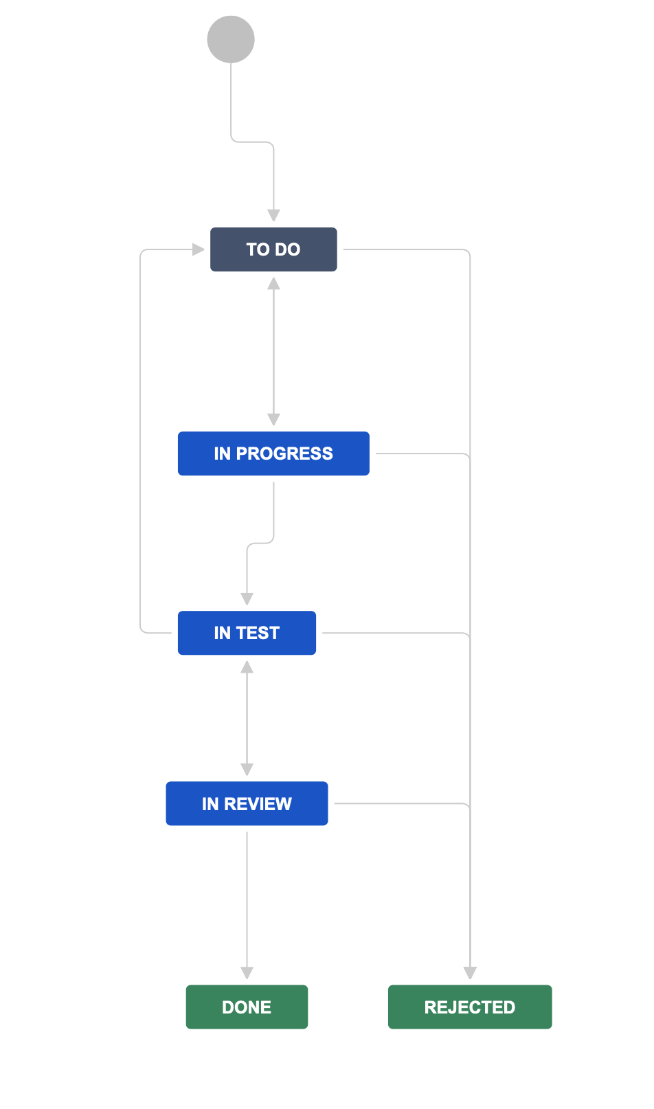 ../_images/jira-workflow-progress,test,review.png