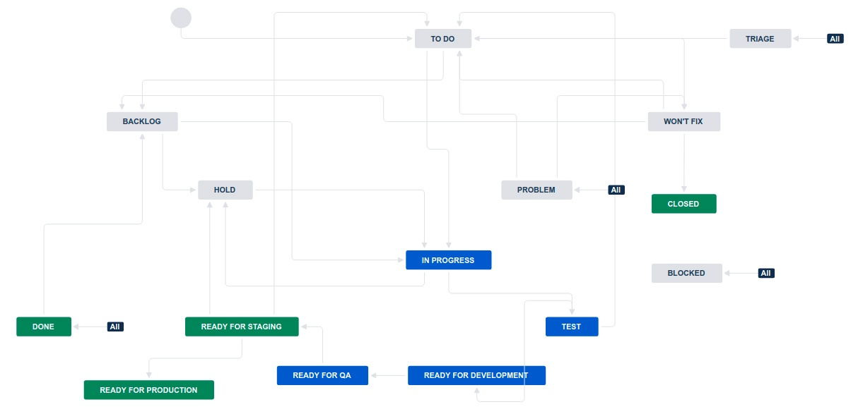 ../_images/jira-workflow-qa,stage,deploy,problem.jpg