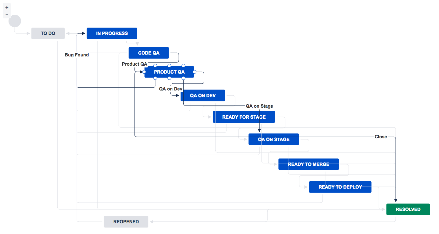 ../_images/jira-workflow-qa,stage,deploy.png