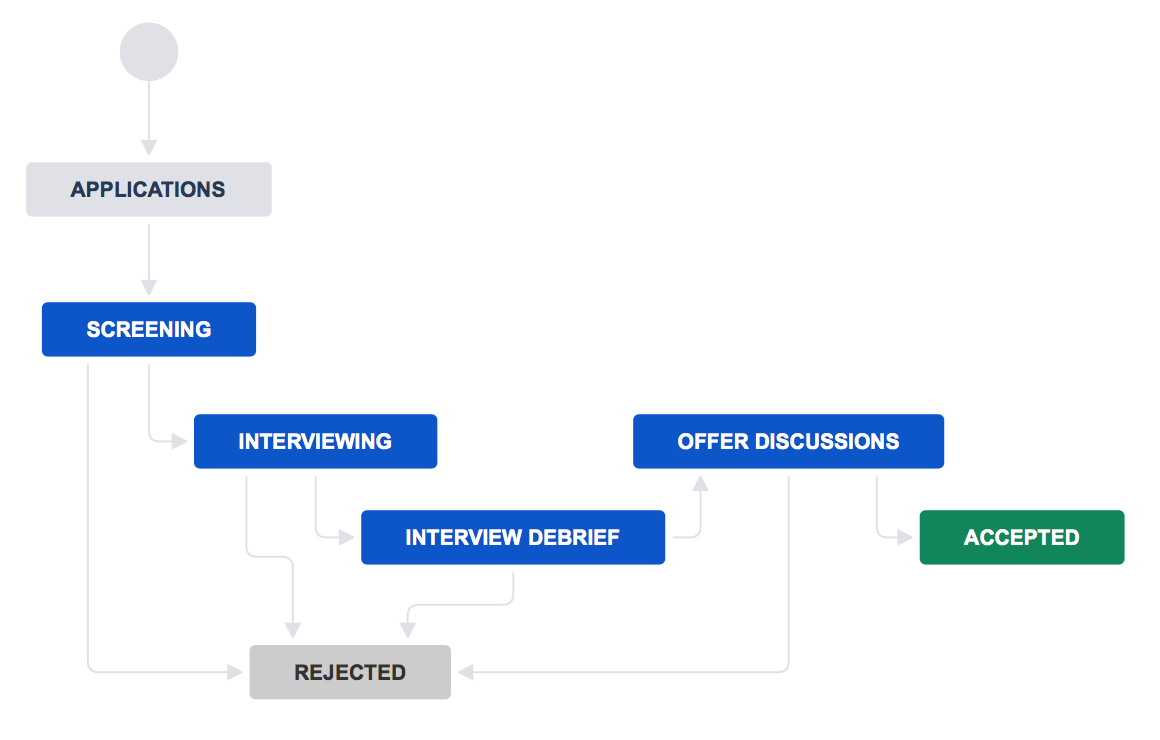 ../_images/jira-workflow-recruitment.png