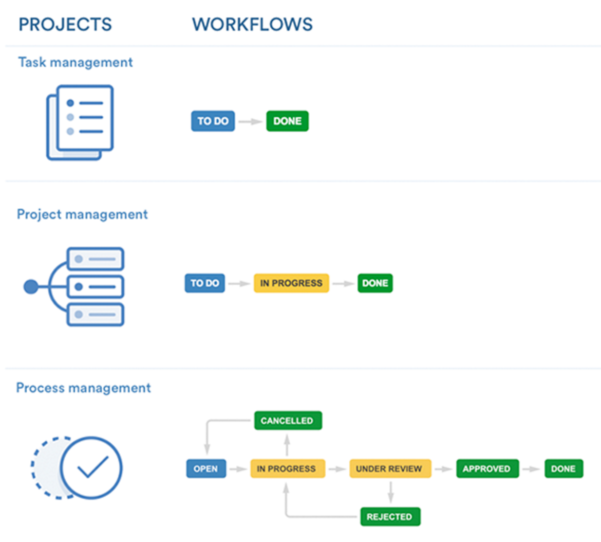 ../_images/jira-workflow-select.png