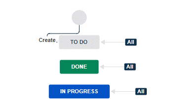 ../_images/jira-workflow-simplified.png
