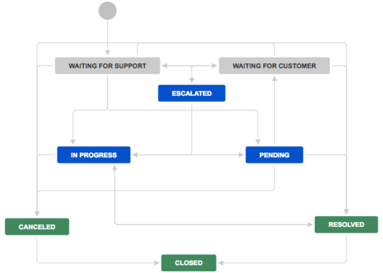 ../_images/jira-workflow-support.png